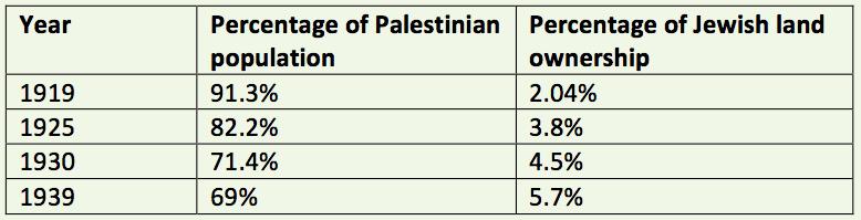 Palestinian vs Jewish Owned